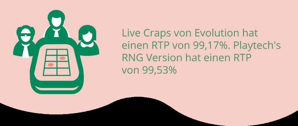 Verschiedene RTPs von Craps-Spielen