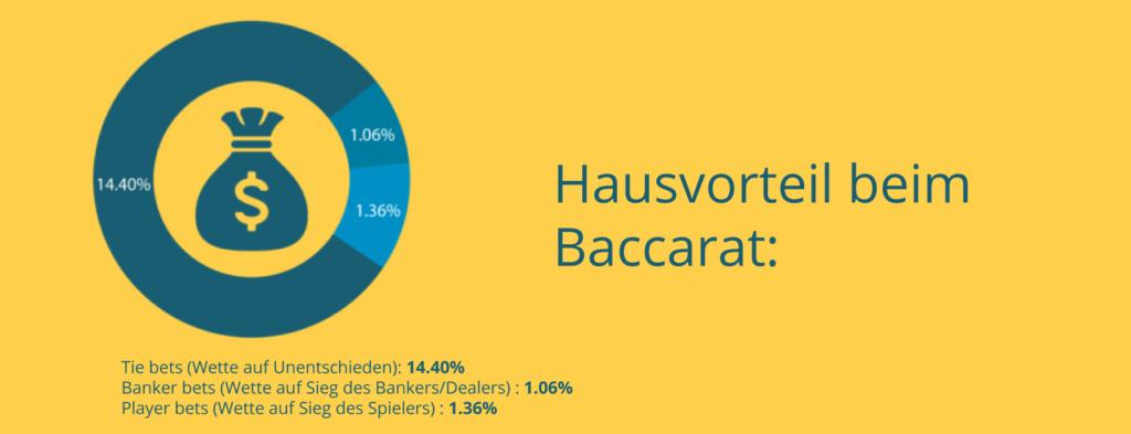 Der Hausvorteil beim Baccarat