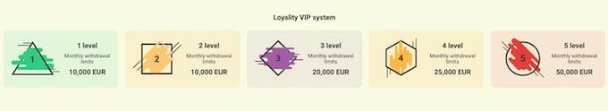 YoYo Casino VIP LEVEL